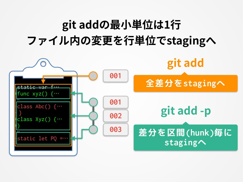 git addの最⼩単位は1⾏ ファイル内の変更を⾏単位でstagingへ static va...