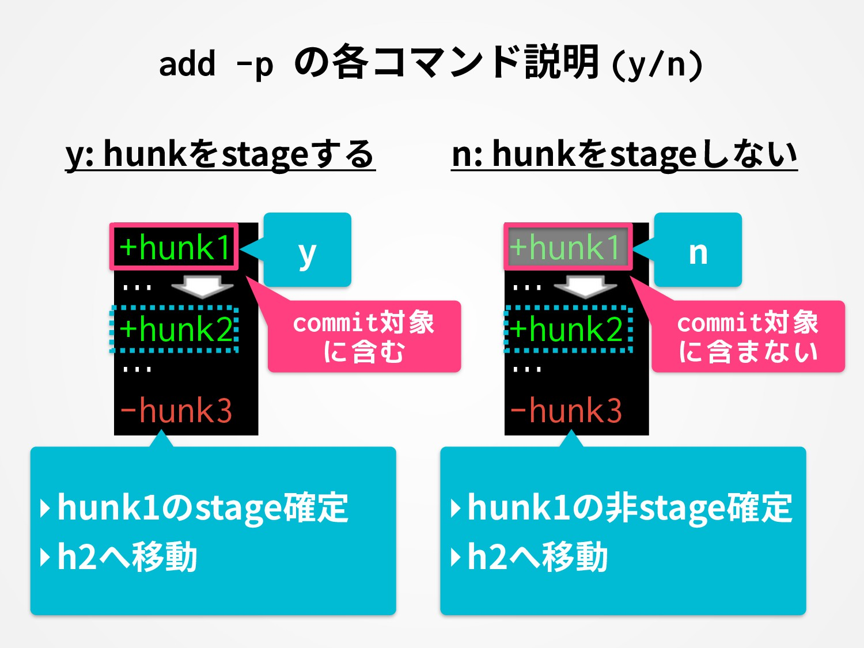 add -p の各コマンド説明 (y/n) +hunk1 … +hunk2 … -hunk3 ...