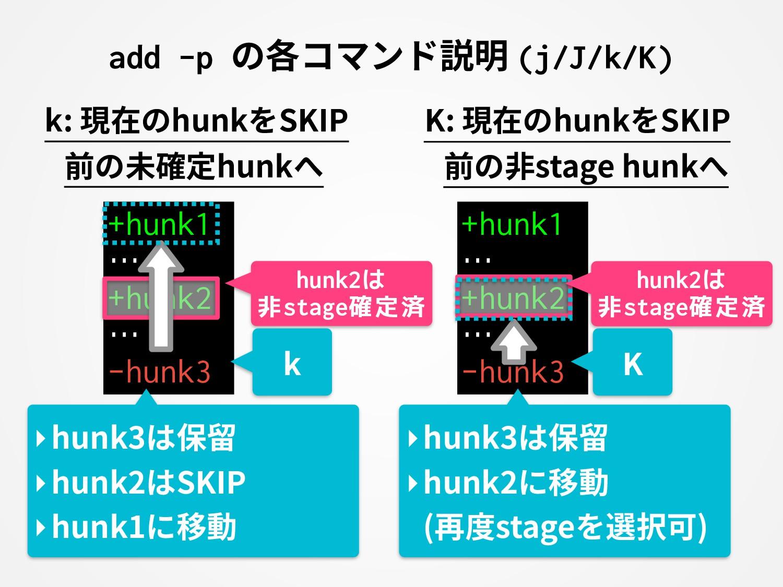 add -p の各コマンド説明 (j/J/k/K) +hunk1 … +hunk2 … -hu...