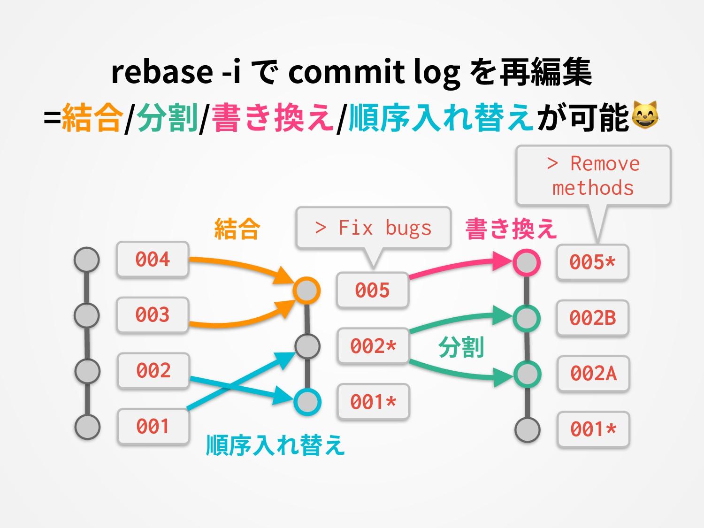 rebase -i で commit log を再編集 =結合/分割/書き換え/順序⼊れ替えが...
