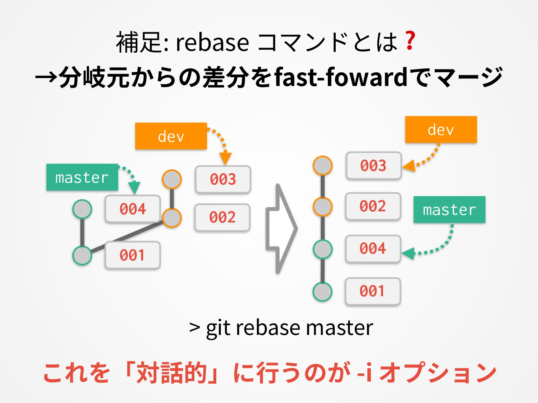 補⾜: rebase コマンドとは❓ →分岐元からの差分をfast-fowardでマージ ma...