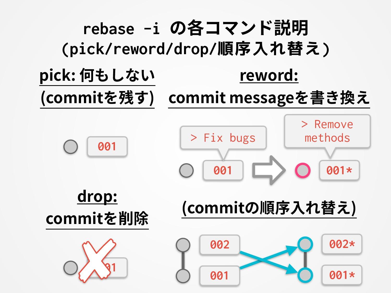 rebase -i の各コマンド説明 (pick/reword/drop/順序入れ替え) pi...