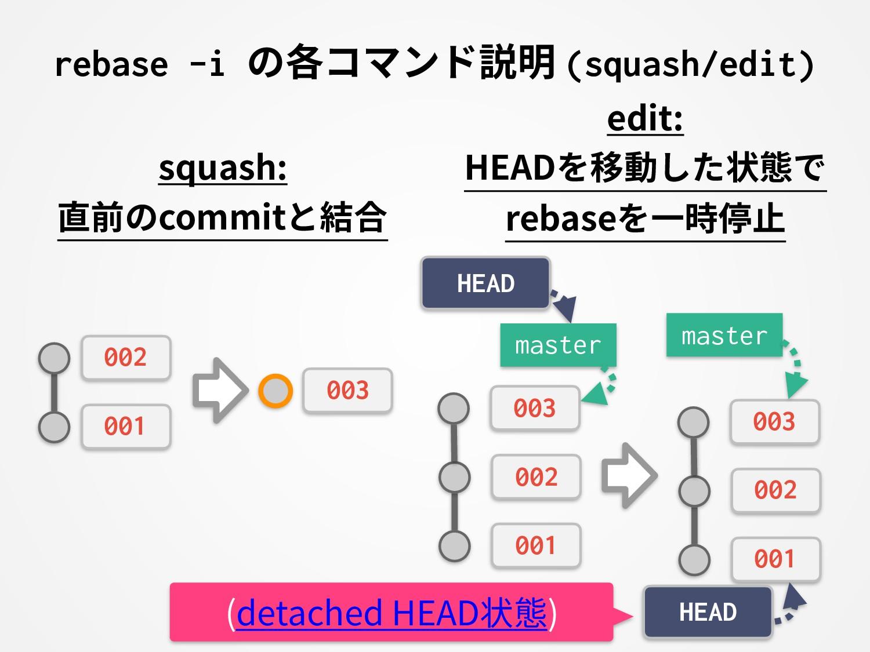 rebase -i の各コマンド説明 (squash/edit) squash: 直前のcom...