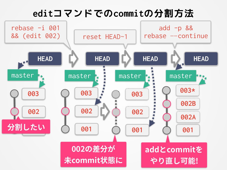 editコマンドでのcommitの分割方法 001 002 003 HEAD 001 002 ...