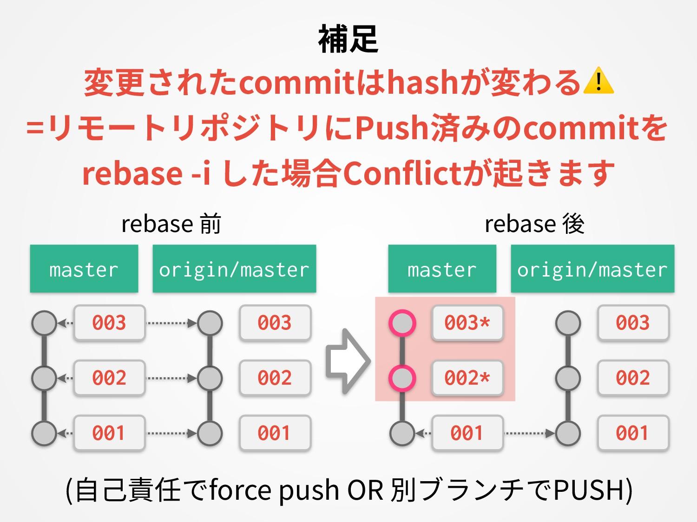 補⾜ 変更されたcommitはhashが変わる⚠ =リモートリポジトリにPush済みのcomm...