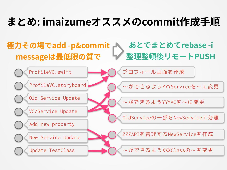 まとめ: imaizumeオススメのcommit作成⼿順 ProfileVC.swift 極⼒...