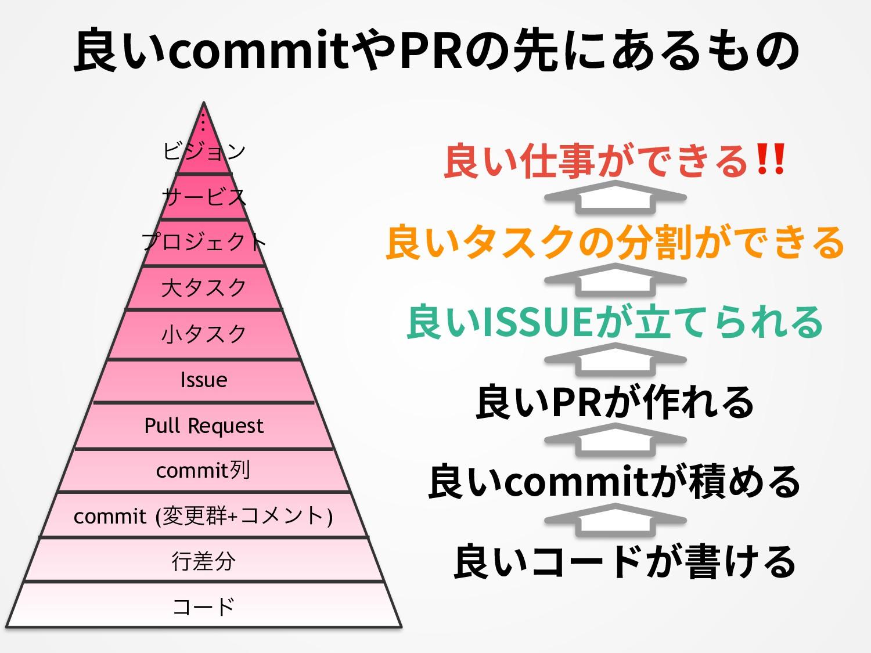 良いcommitやPRの先にあるもの commitྻ Pull Request ߦࠩ ộ c...