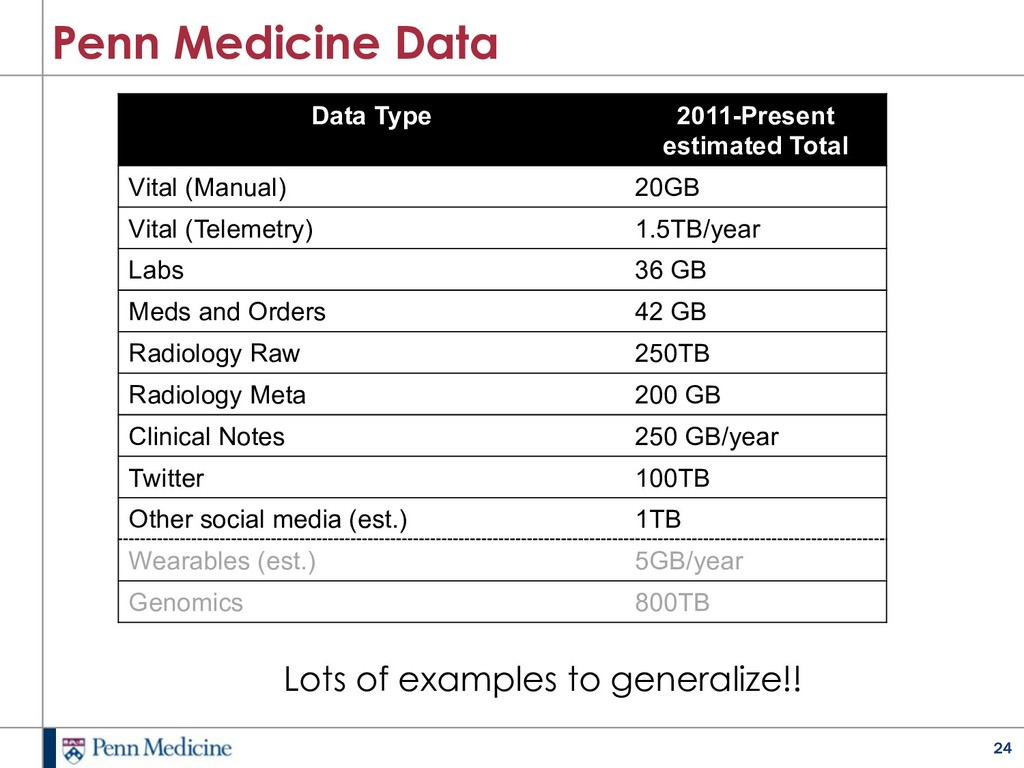 24 Penn Medicine Data Data Type 2011-Present es...
