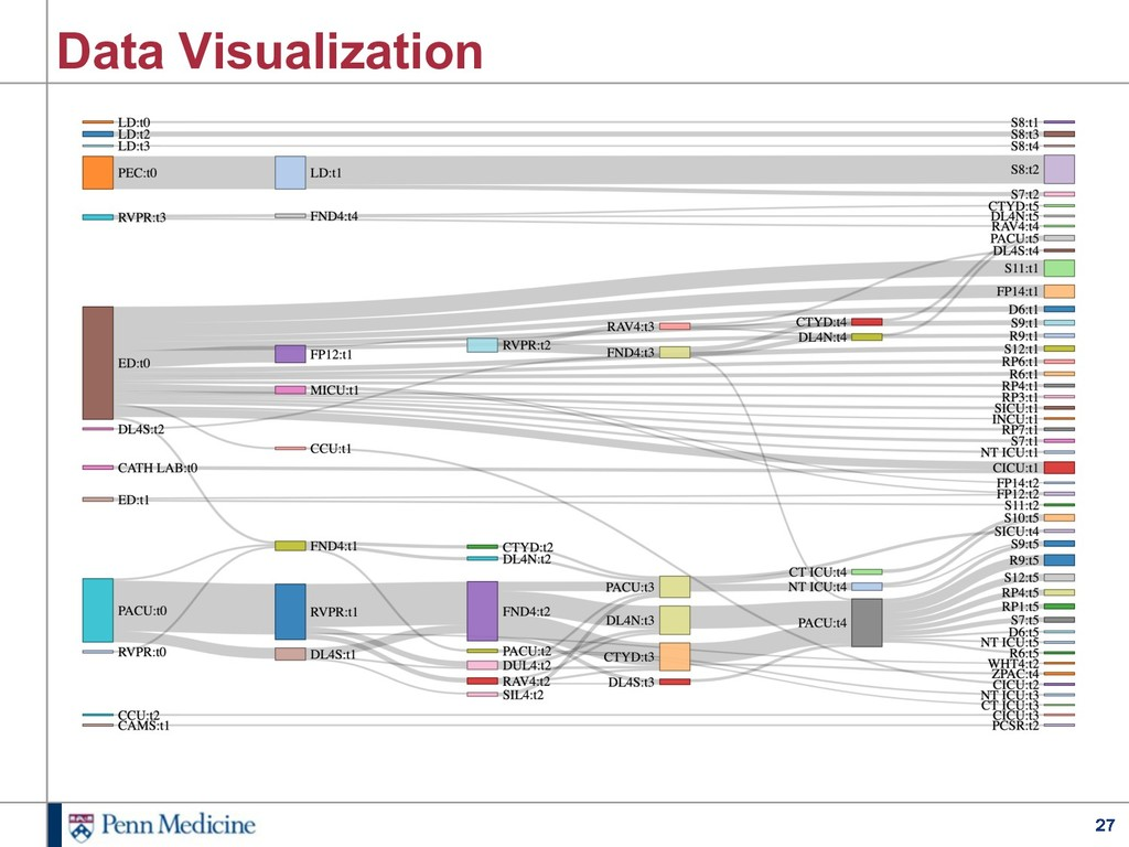 27 Data Visualization