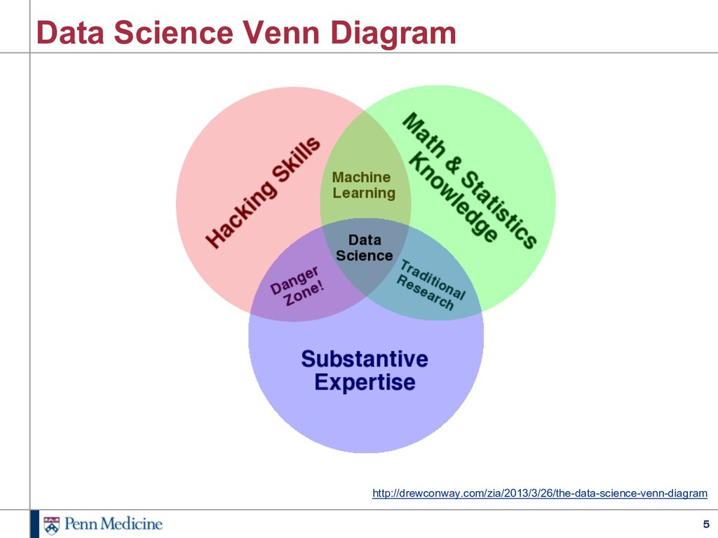 5 Data Science Venn Diagram http://drewconway.c...
