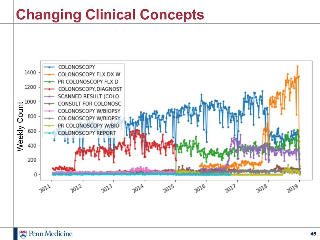 46 Changing Clinical Concepts Weekly Count