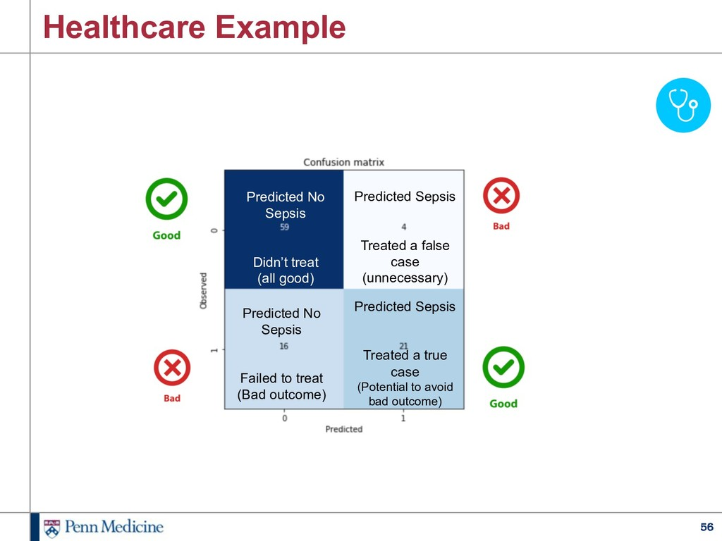56 Healthcare Example Predicted Sepsis Treated ...