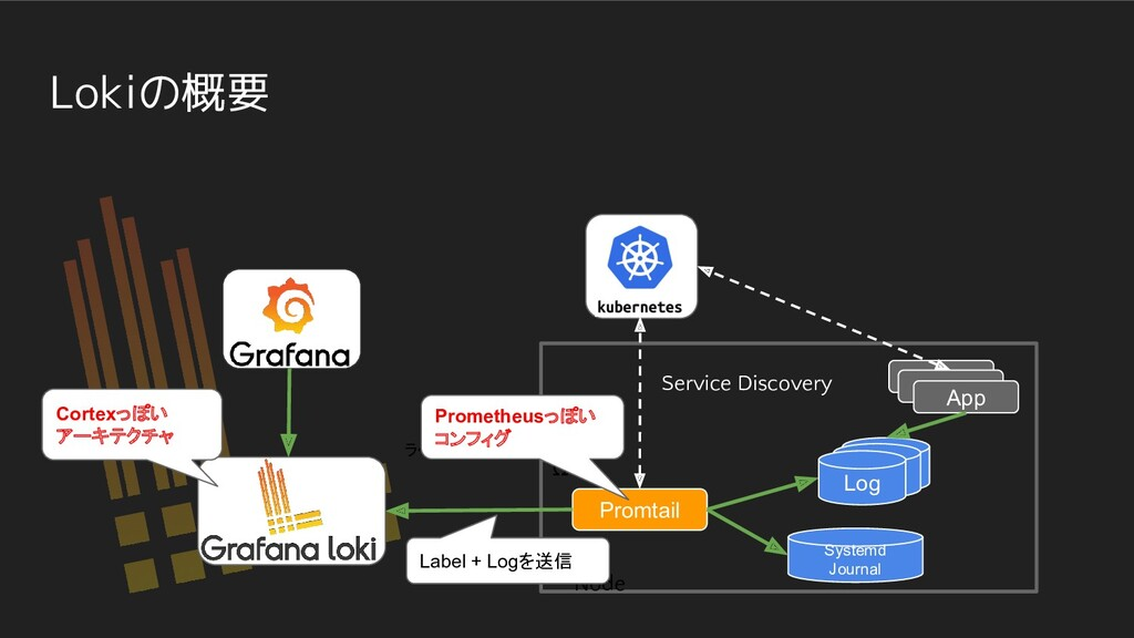 Lokiの概要 Ω Promtail App Log Service Discovery Sy...