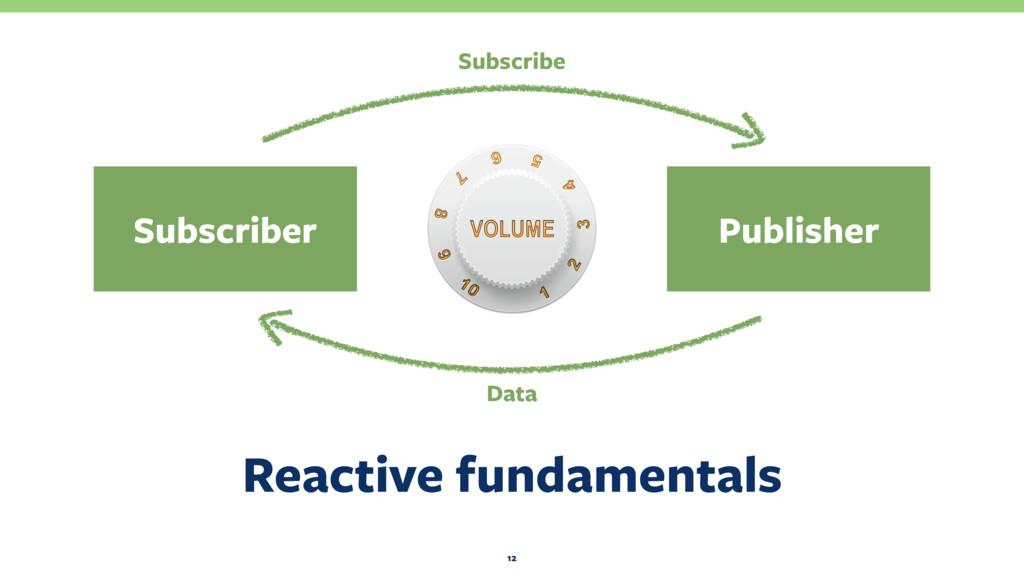 Reactive fundamentals 12 Publisher Subscriber D...
