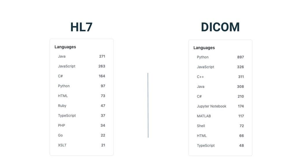 HL7 DICOM