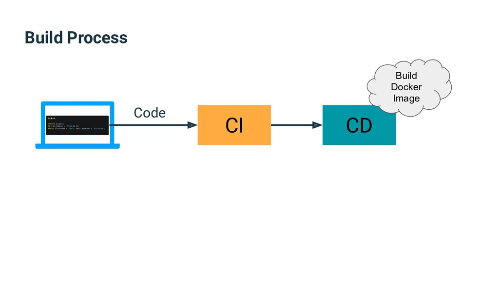 Build Process CI CD Build Docker Image Code