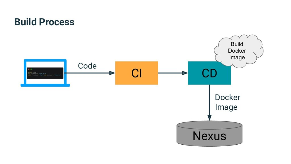 Build Process CI CD Nexus Build Docker Image Co...