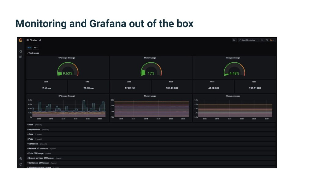 Monitoring and Grafana out of the box