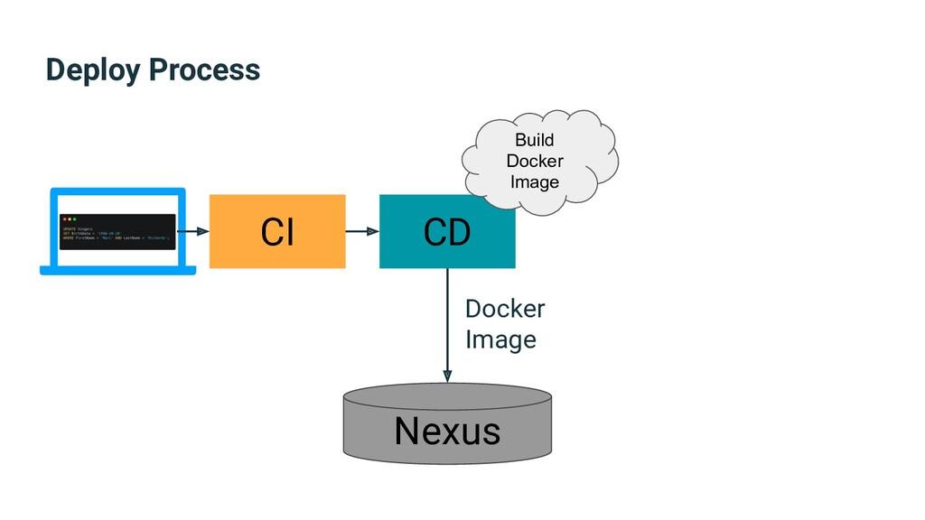 Deploy Process CI CD Nexus Build Docker Image D...