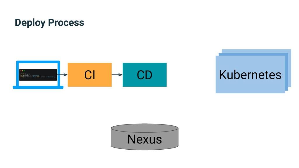 Deploy Process CI CD Nexus Kubernetes Kubernete...