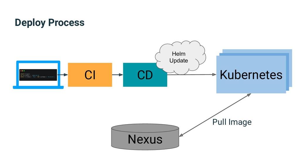 Deploy Process CI CD Nexus Helm Update Kubernet...