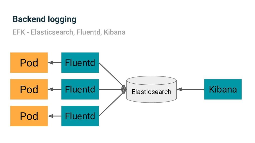 Backend logging EFK - Elasticsearch, Fluentd, K...