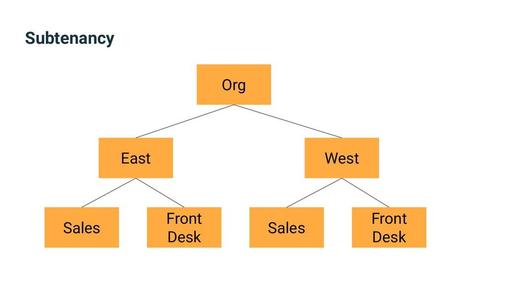 Subtenancy Org East West Sales Front Desk Sales...