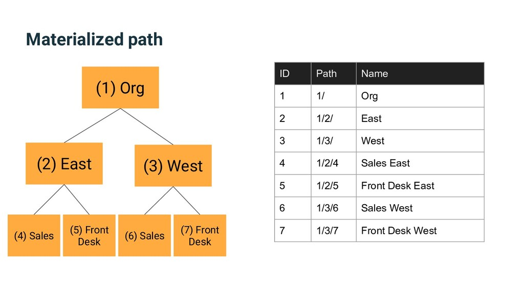 Materialized path (1) Org (2) East (3) West (4)...
