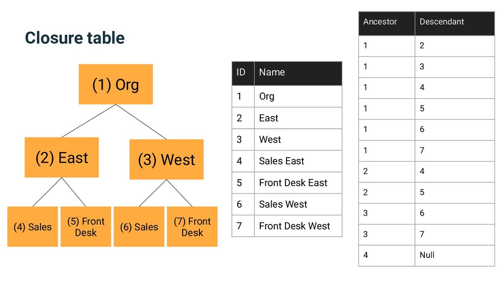 Closure table (1) Org (2) East (3) West (4) Sal...