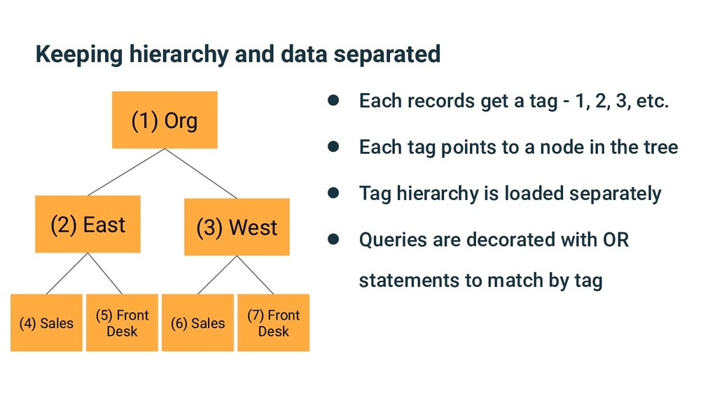 Keeping hierarchy and data separated (1) Org (2...