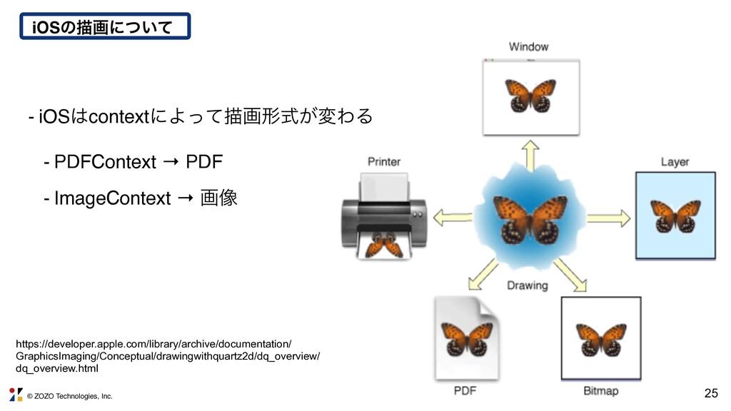 © ZOZO Technologies, Inc. iOSͷඳըʹ͍ͭͯ 25 - iOSc...