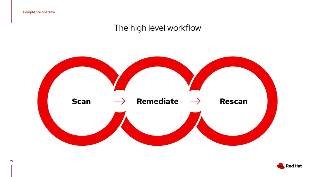 Compliance operator The high level workflow 13 ...