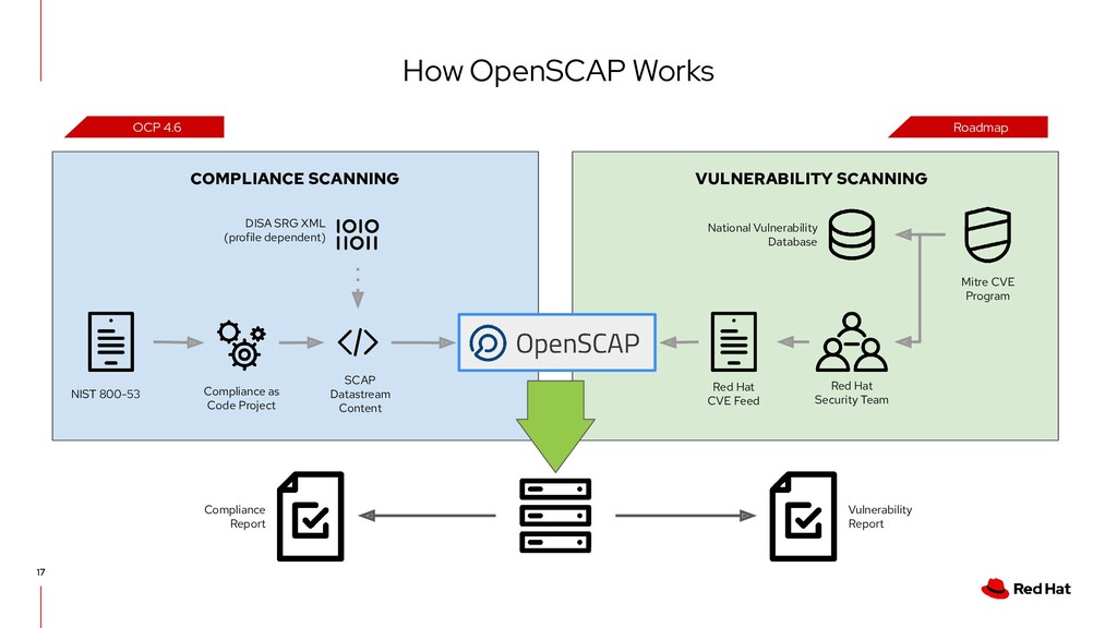 How OpenSCAP Works 17 NIST 800-53 Compliance as...