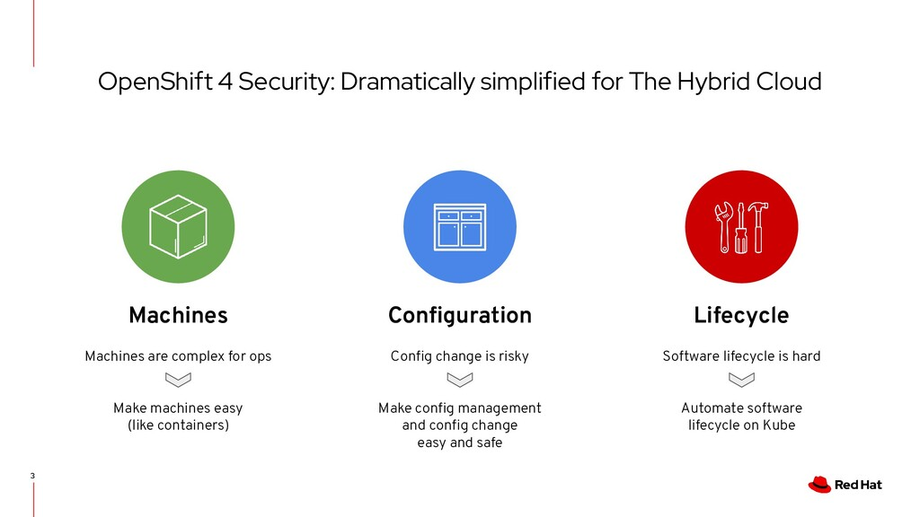 OpenShift 4 Security: Dramatically simplified f...
