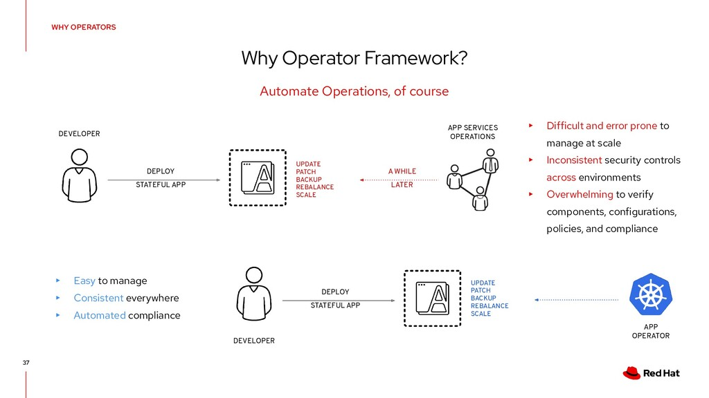 WHY OPERATORS Why Operator Framework? 37 Automa...