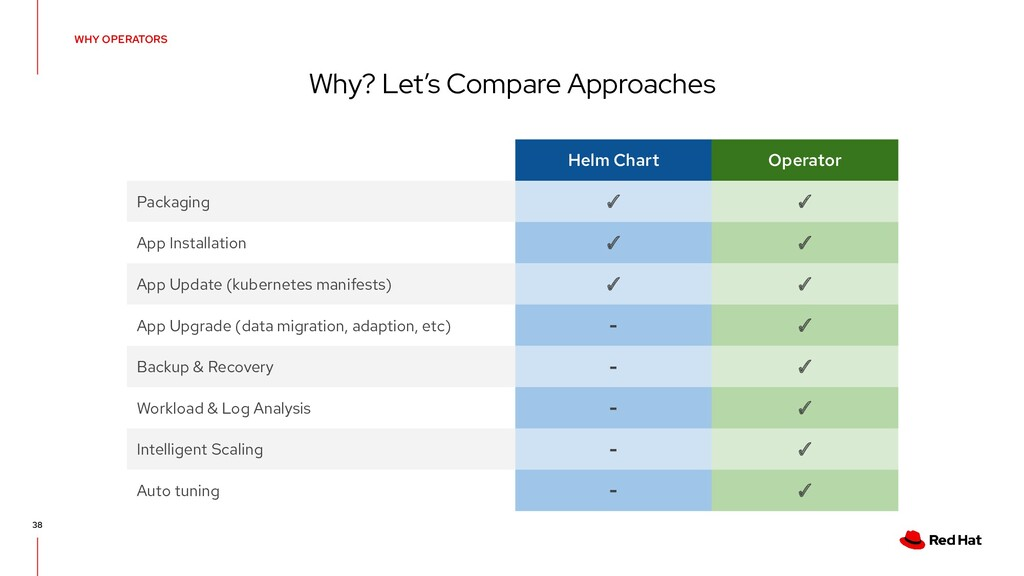 WHY OPERATORS Why? Let's Compare Approaches 38 ...