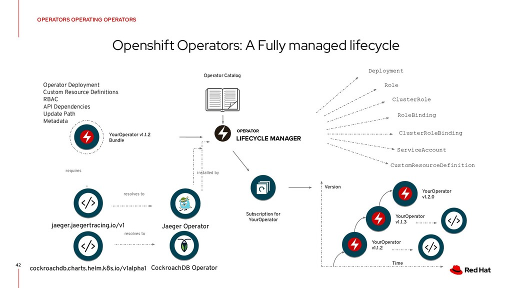 Openshift Operators: A Fully managed lifecycle ...