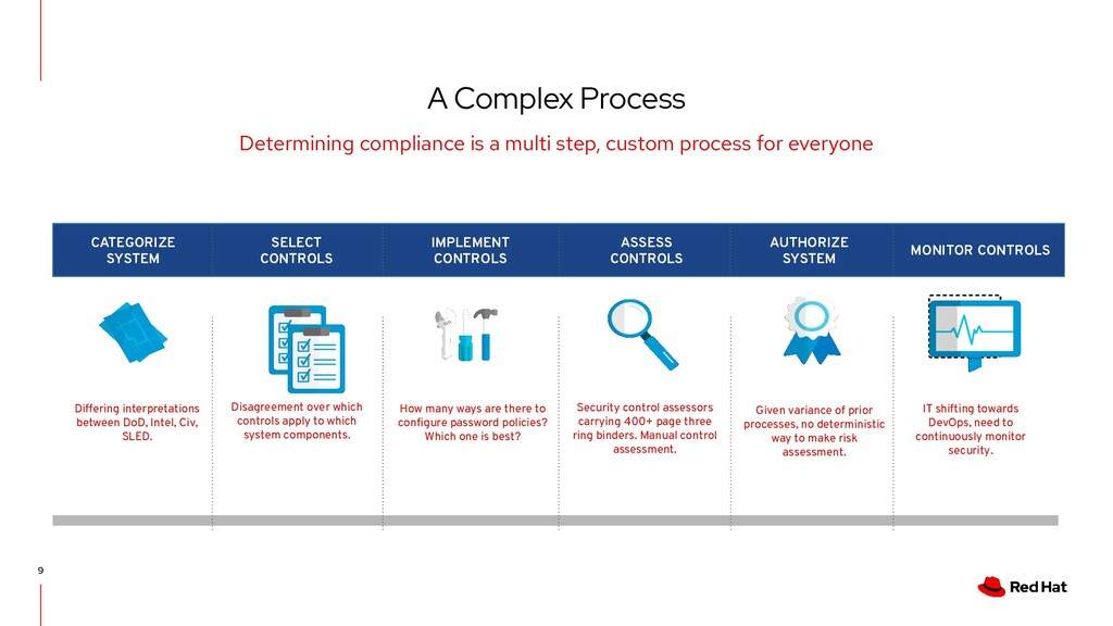 A Complex Process 9 Determining compliance is a...