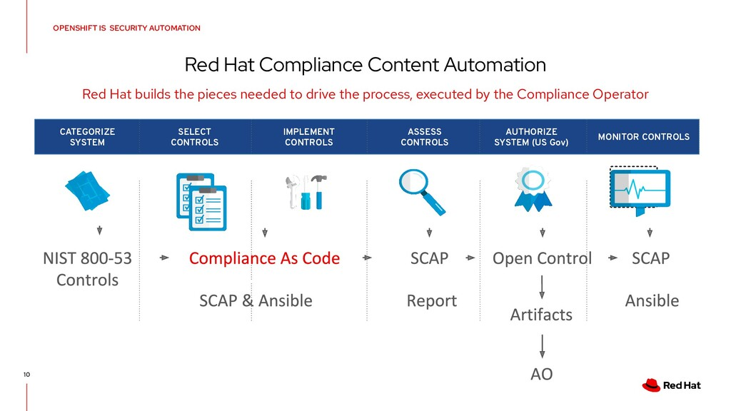 OPENSHIFT IS SECURITY AUTOMATION Red Hat Compli...