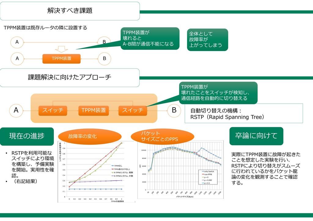 解決すべき課題 課題解決に向けたアプローチ A B A B TPPM装置 TPPM装置は既存ル...