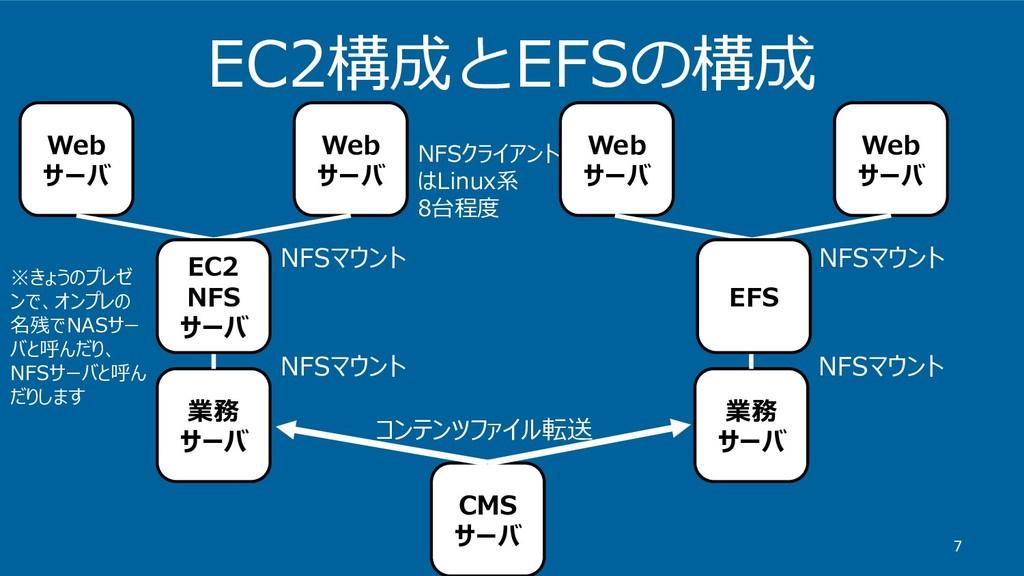 EC2構成とEFSの構成 7 Web サーバ Web サーバ Web サーバ Web サーバ ...