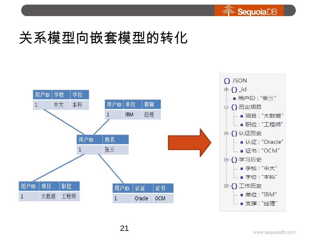 关系模型向嵌套模型的转化 21