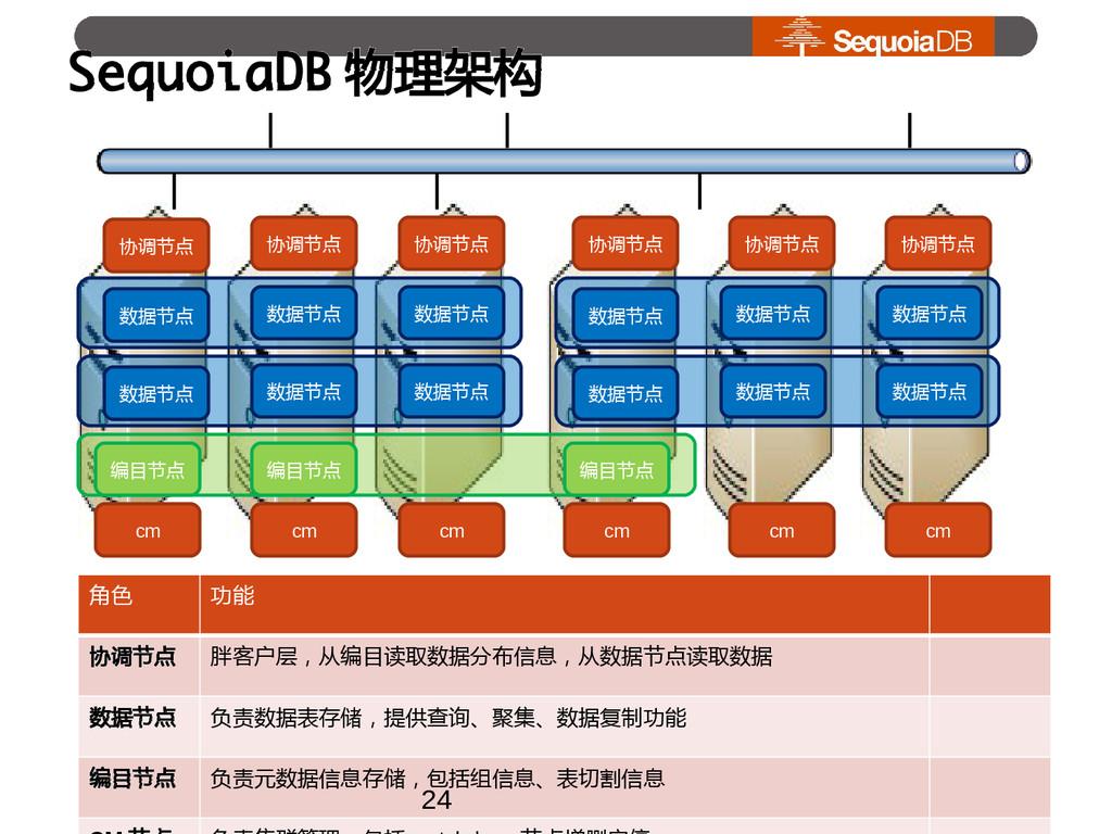 SequoiaDB 物理架构 协调节点 数据节点 协调节点 数据节点 协调节点 数据节点 协调...