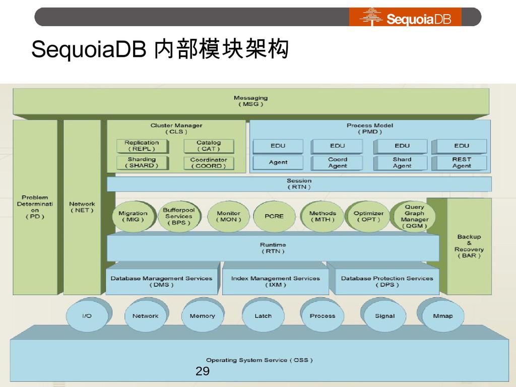 SequoiaDB 内部模块架构 29