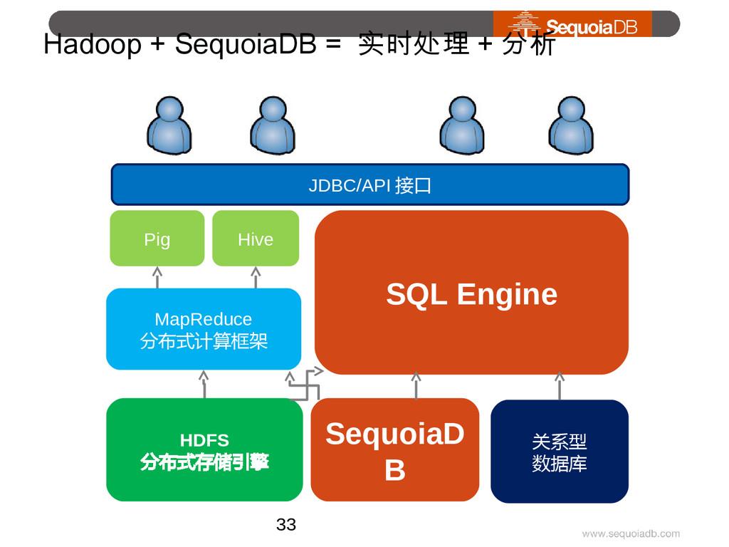 Hadoop + SequoiaDB = 实时处理 + 分析 HDFS 分布式存储引擎 Hiv...
