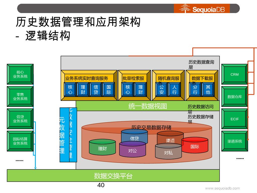 历史数据管理和应用架构 - 逻辑结构 数据交换平台 CRM 数据仓库 ECIF 渠道系统 ……...