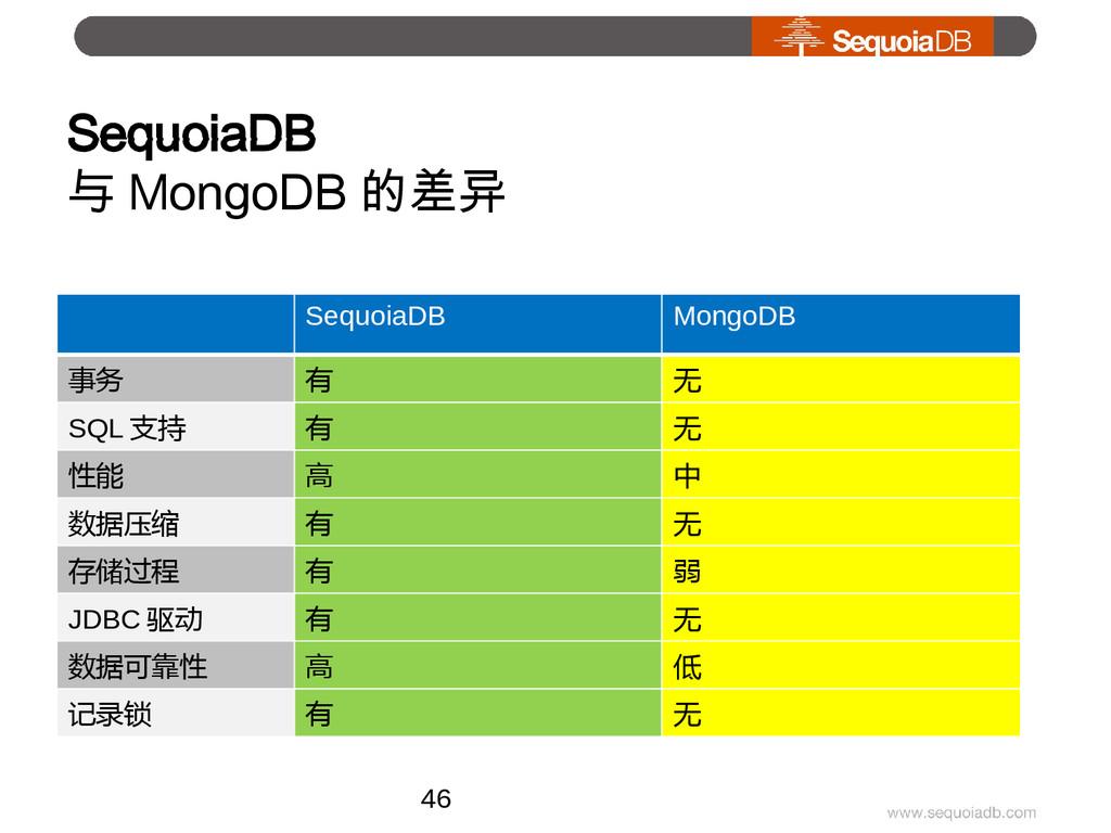 SequoiaDB 与 MongoDB 的差异 SequoiaDB MongoDB 事务 有 ...