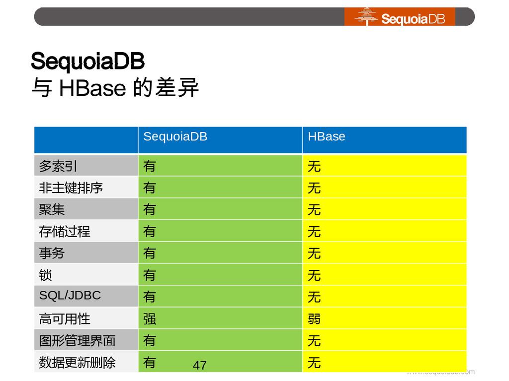 SequoiaDB 与 HBase 的差异 SequoiaDB HBase 多索引 有 无 非...
