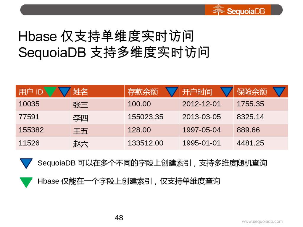 Hbase 仅支持单维度实时访问 SequoiaDB 支持多维度实时访问 用户 ID 姓名 存...