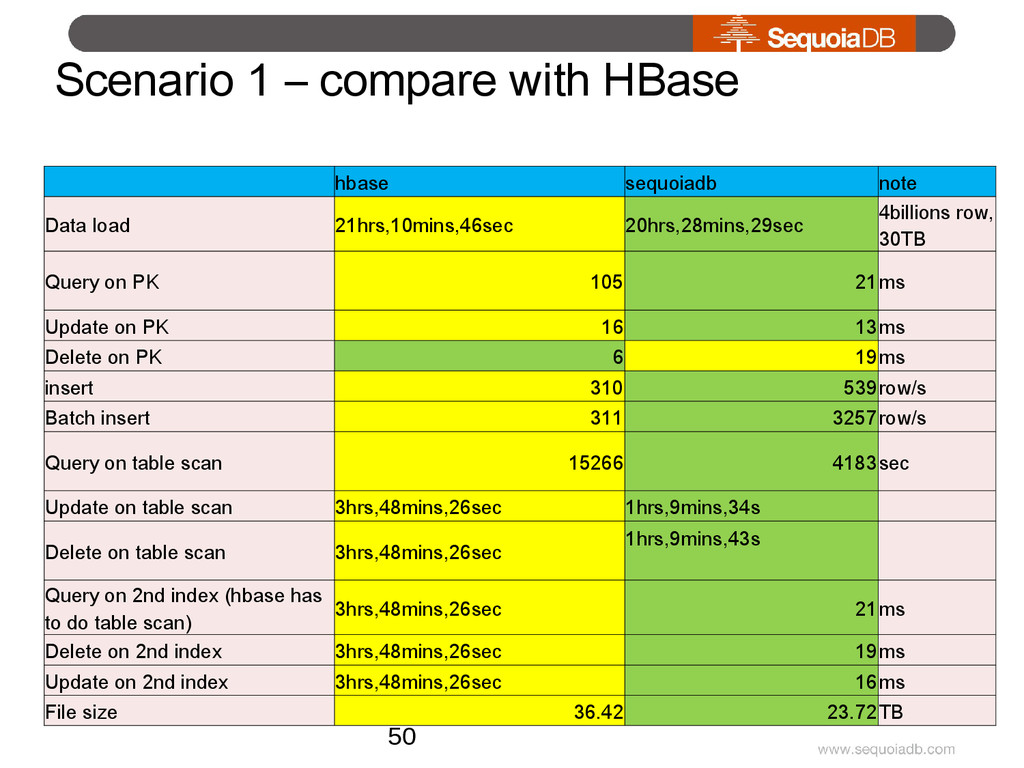 Scenario 1 – compare with HBase   hbase sequoia...